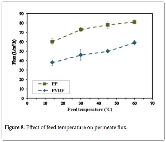 membrane-science-temperature-permeate-flux