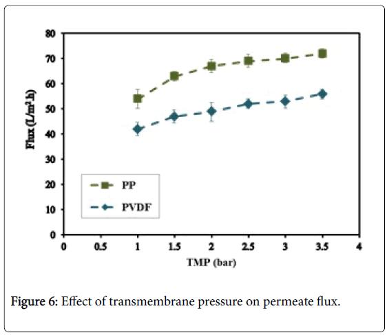 membrane-science-transmembrane-pressure