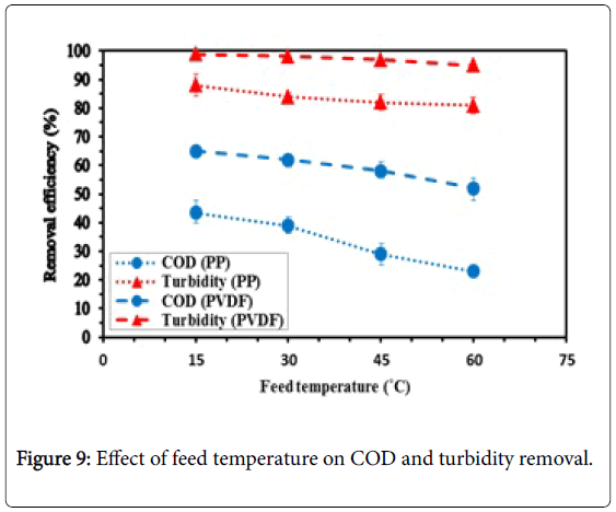 membrane-science-turbidity-removal