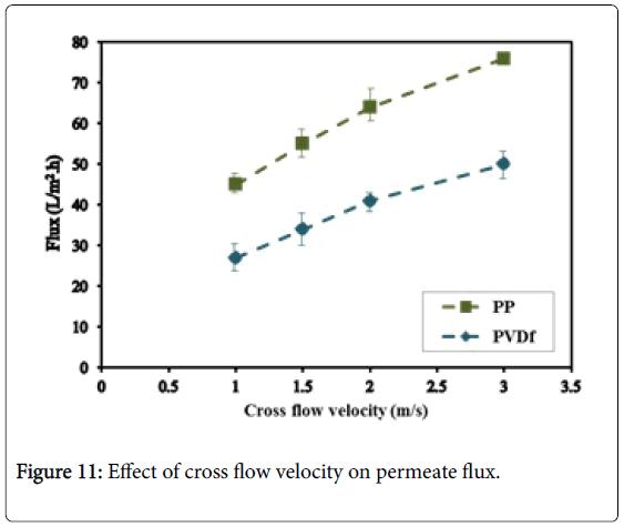 membrane-science-velocity-permeate-flux