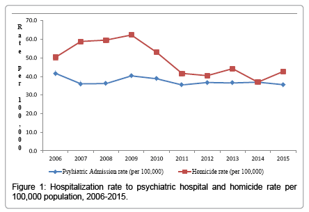 mental-disorders-treatment-Hospitalization-rate
