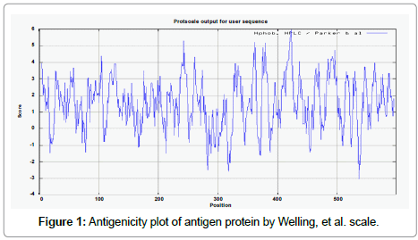 metabolomics-Antigenicity-plot