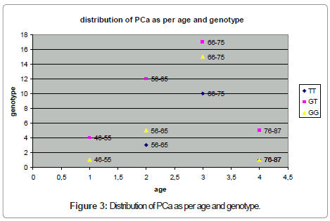 metabolomics-Distribution-genotype