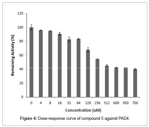metabolomics-Dose-response-curve