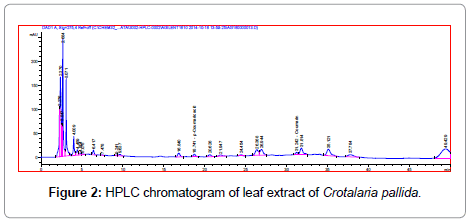 metabolomics-HPLC-chromatogram