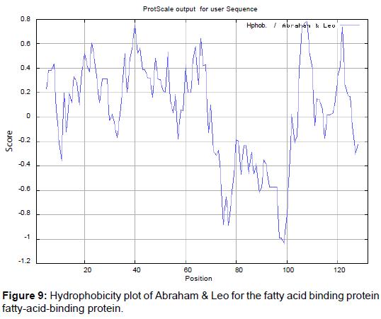 metabolomics-Hydrophobicity-plot-Abraham