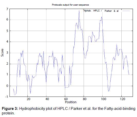 metabolomics-Hydrophobicity-plot-HPLC