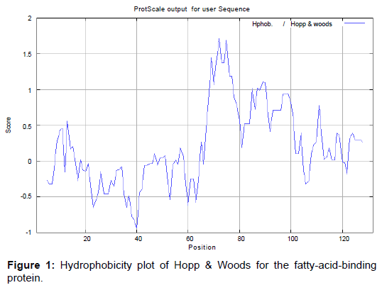 metabolomics-Hydrophobicity-plot-Hopp