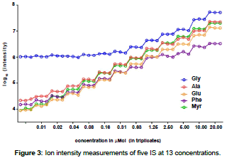metabolomics-Ion-intensity-measurements