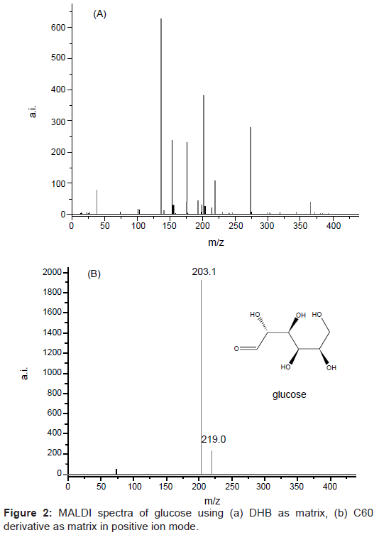 metabolomics-MALDI-spectra-glucose