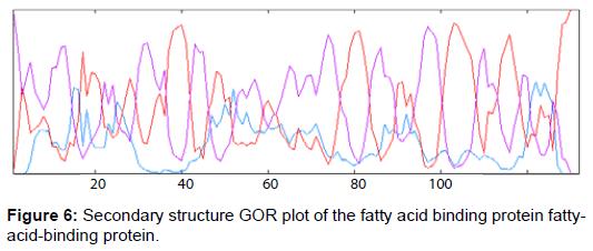metabolomics-Secondary-structure-GOR