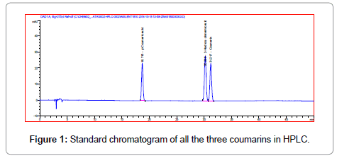 metabolomics-Standard-chromatogram