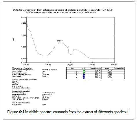 metabolomics-UV-visible-spectra