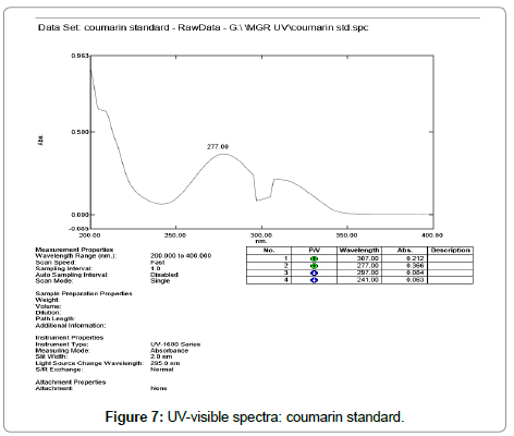 metabolomics-coumarin-standard