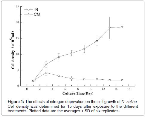 metabolomics-nitrogen-growth
