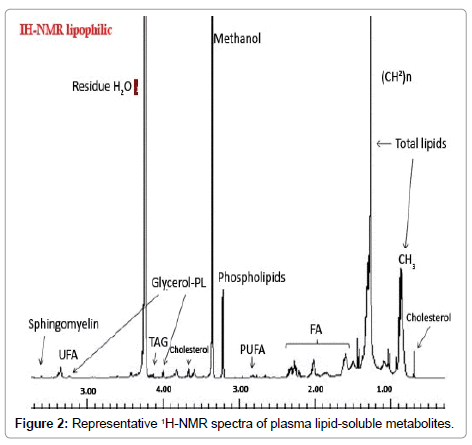 metabolomics-plasma-lipid-soluble