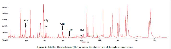 metabolomics-plasma-runs-spike