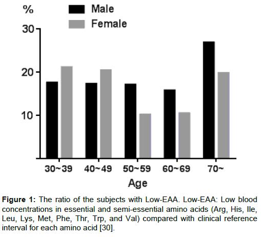 metabolomics-ratio-subjects