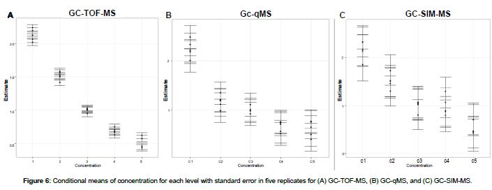 metabolomics-standard-error-replicates