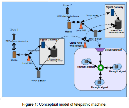 metabolomics-telepathic-machine