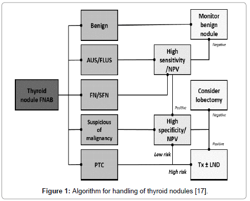 metabolomics-thyroid-nodules