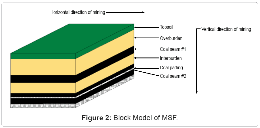 metallurgy-mining-Block-Model
