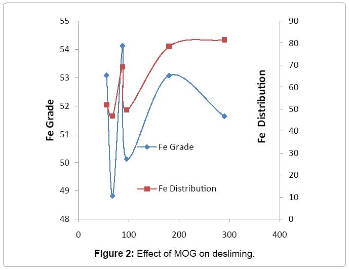 metallurgy-mining-Effect-MOG