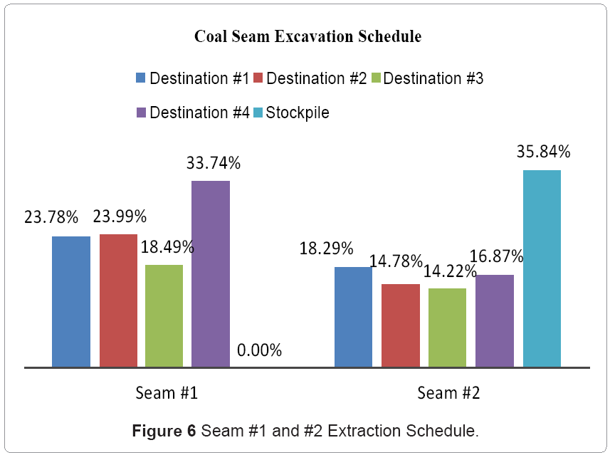 metallurgy-mining-Extraction-Schedule