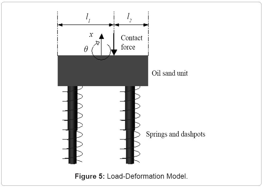 metallurgy-mining-Load-Deformation