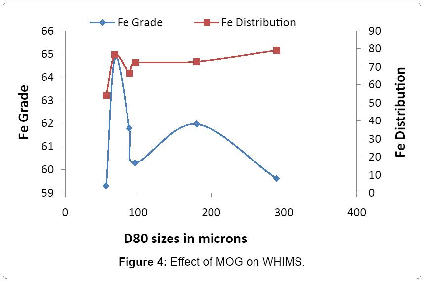 metallurgy-mining-MOG-WHIMS