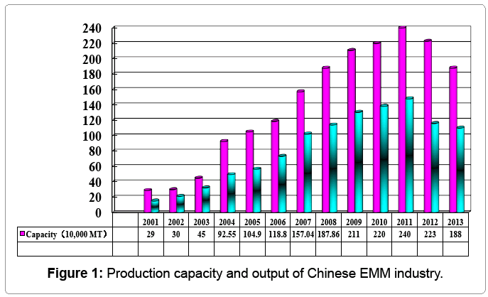 metallurgy-mining-Production-capacity