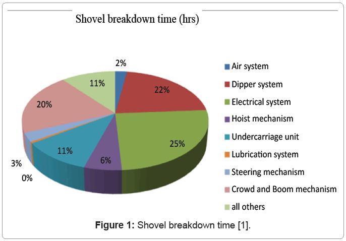 metallurgy-mining-Shovel-breakdown