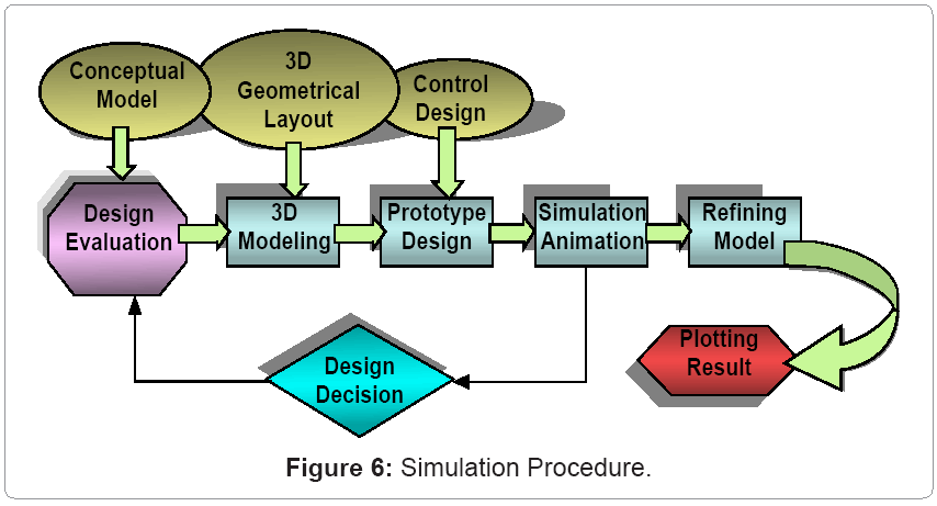metallurgy-mining-Simulation-Procedure