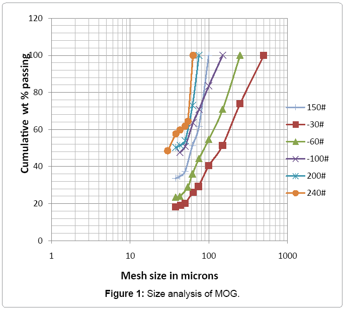 metallurgy-mining-Size-analysis