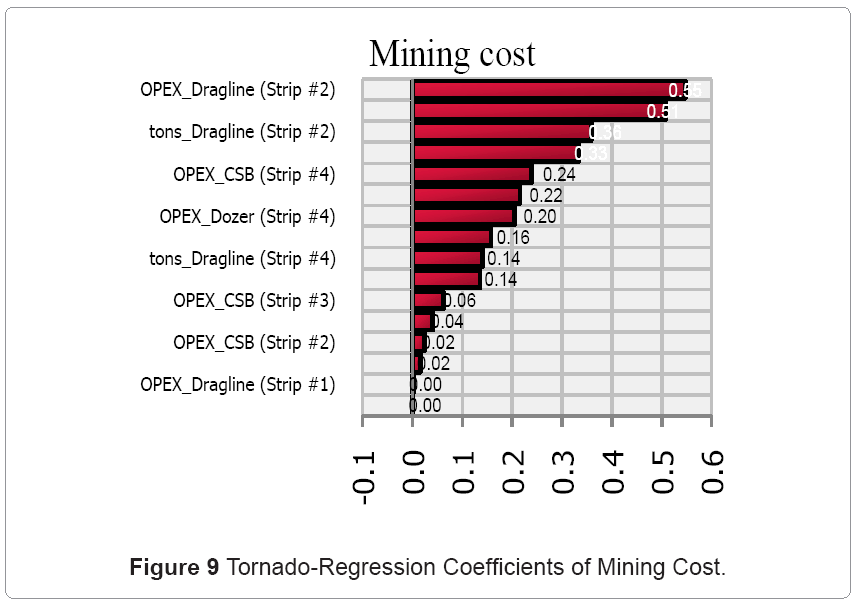 metallurgy-mining-Tornado-Regression