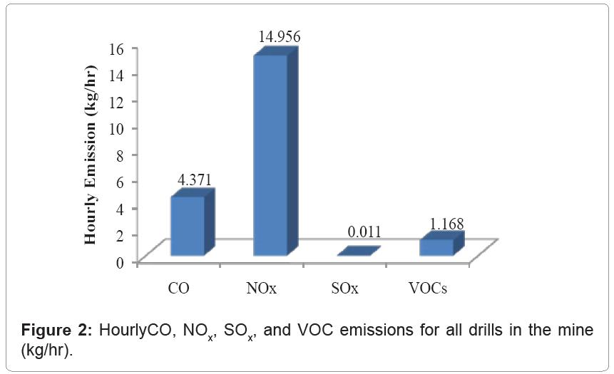 metallurgy-mining-VOC-emissions