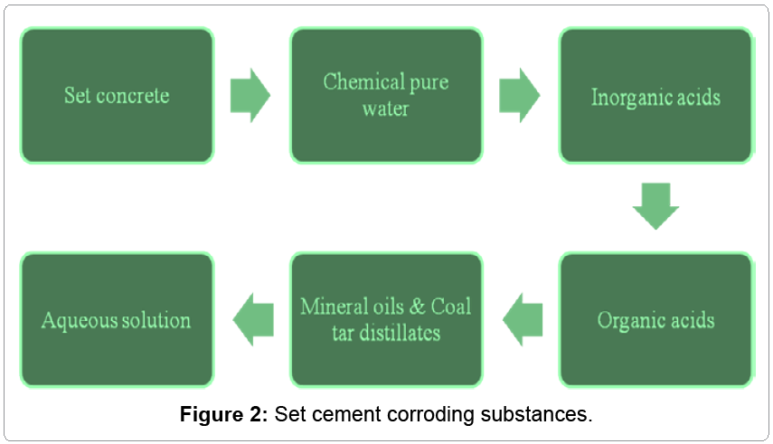 metallurgy-mining-cement-corroding