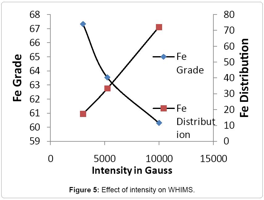metallurgy-mining-intensity-WHIMS