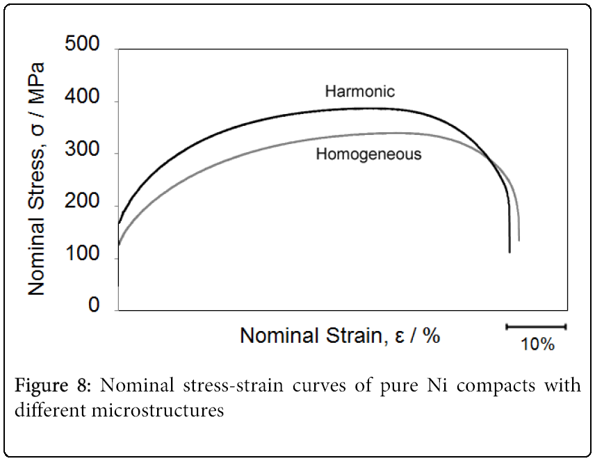 metallurgy-mining-stress-strain-curves