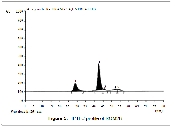 microbial-biochemical-technology-HPTLC-profile