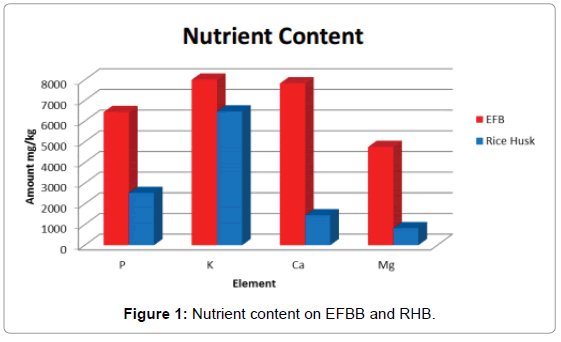 microbial-biochemical-technology-Nutrient-content
