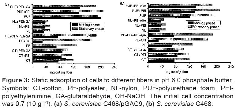 microbial-biochemical-technology-PEIpolyethylenimine
