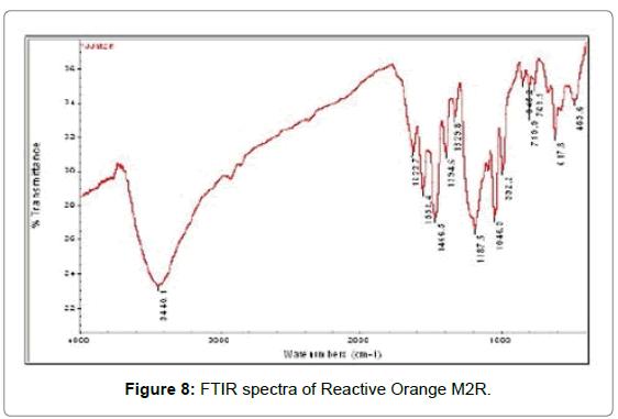 microbial-biochemical-technology-Reactive-Orange