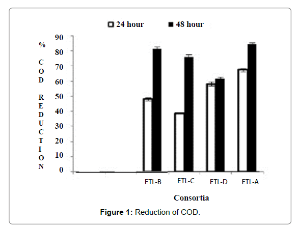 microbial-biochemical-technology-Reduction-COD