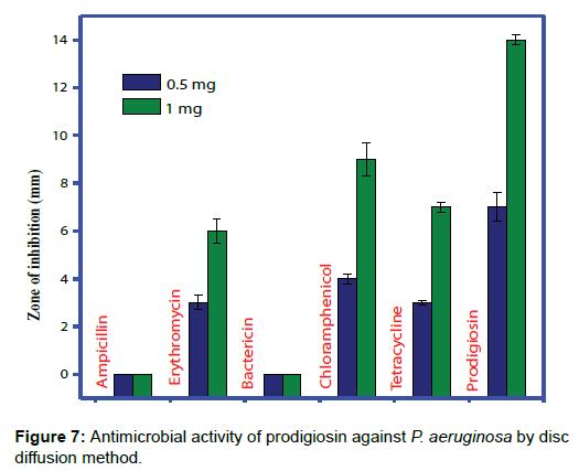 microbial-biochemical-technology-antimicrobial-prodigiosin-diffusion