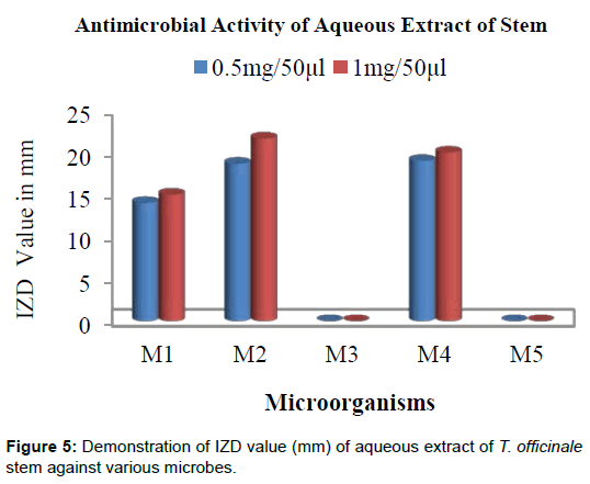 microbial-biochemical-technology-aqueous-stem-microbes