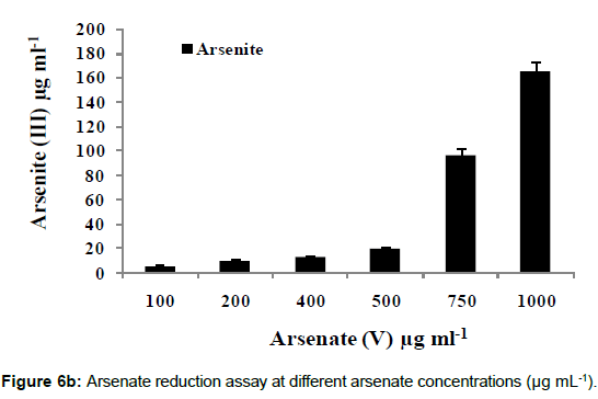 microbial-biochemical-technology-arsenate-reduction-concentrations