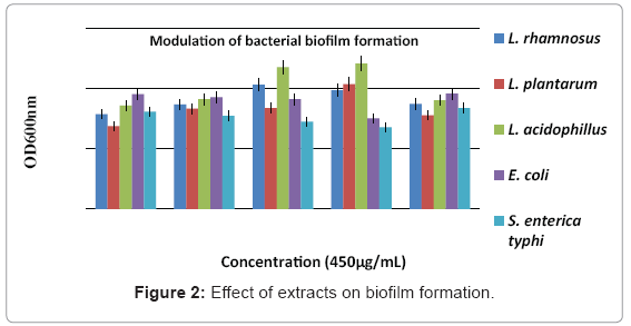 microbial-biochemical-technology-biofilm-formation
