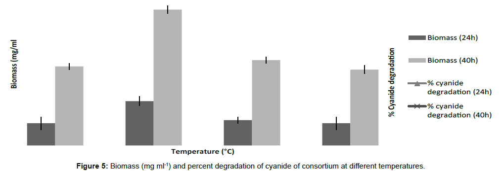 microbial-biochemical-technology-biomass-consortium-temperatures
