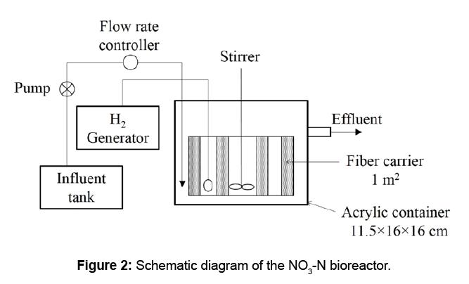 microbial-biochemical-technology-bioreactor